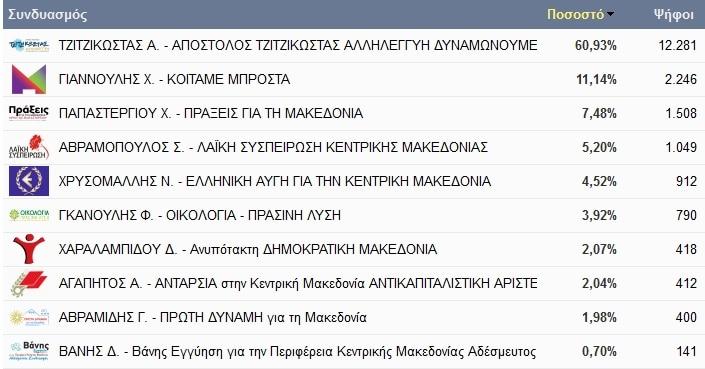 thermaikos-perifereia-2